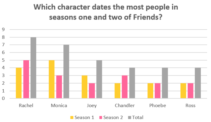 Friends dates by season 1-2