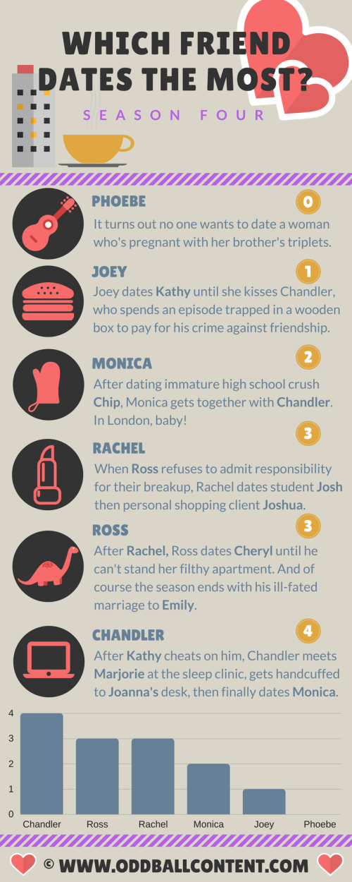 Which Friend dates the most_ Season 4 (2)